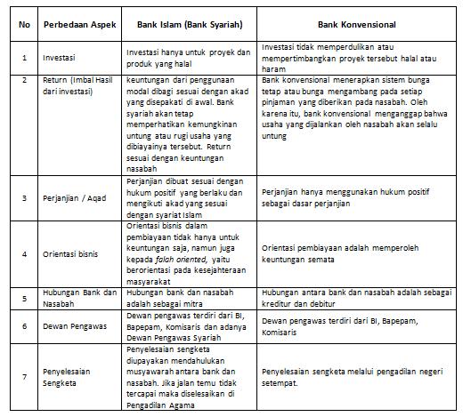 Apa Perbedaan Antara Bank Syariah Dan Bank Konvensional Tips Membedakan